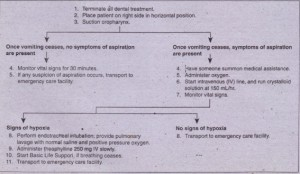 FIG. 2-8 Management of vomiting patient and of possible aspiretion of qastrlccontents. ----- . .