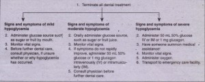 FIG. 2-12 Management of acute hypoglyc,emia.