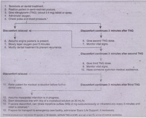 FIG. 2·3 Management of patient having chest discomfort while undergoing dent!!.,surg!!L. __