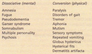 Common hysterical symptoms.