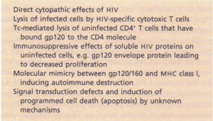Mechanisms of the immunopathogenesis of HIV.