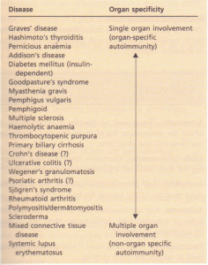 Autoimmune diseases as classified by organ -city.