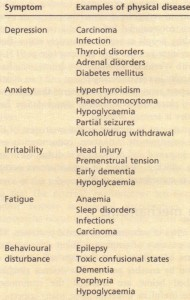 Psychiatric symptoms commonly associated with physical diseases.
