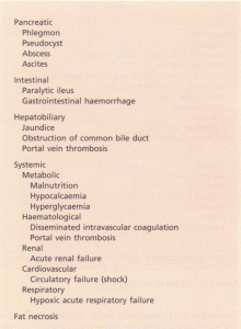 Complications of acute pancreatitis.