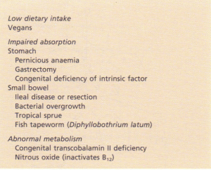 Causes of vitamin B'2 deficiency and abnormal B'2 metabolism.
