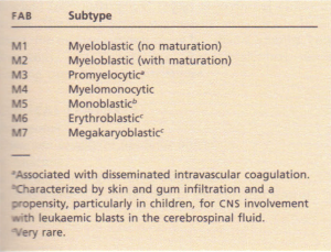 FAB classification of acute myelogenous leukaemia.