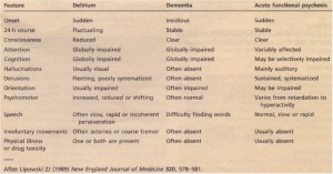 Clinical features of delirium, dementia and acute functional psychosis