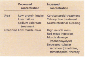 Causes of altered serum urea and creatinine concentrations other than altered renal function.
