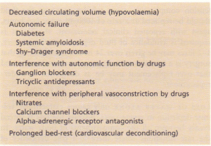 Some causes of a fall in blood pressure from lying to standing (postural hypotension).