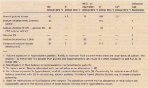 Intravenous fluids in general use for fluid and electrolyte disturbances.