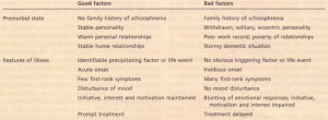 Prognostic factors in schizophrenia.