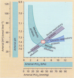 The Flenley acid-base nomogram.