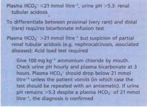 Diagnosis of renal tubular acidosis.