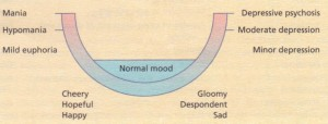 Continuum of normal and abnormal mood.