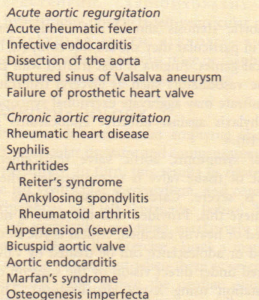 Causes and associations of aortic regurgitation.