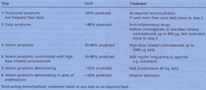 The step-wise management of asthma.