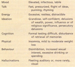 Clinical features of mania