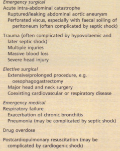 Some common indications for admission to intensive care.