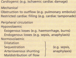Causes of shock.