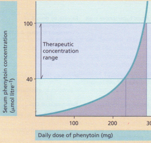 Saturation kinetics as exhibited by phenytoin.