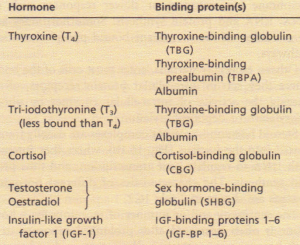 Plasma hormones with important binding proteins.
