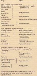 Drugs and endocrine disease.