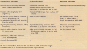Nomenclature and biochemistry of hypothalamic, pituitary and peripheral hormones.