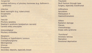 Causes of hypopituitarism.