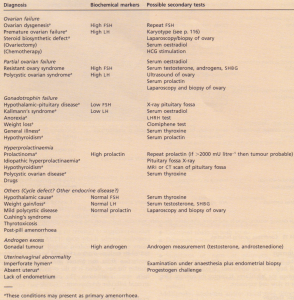Differential diagnosis and investigation of amenorrhoea.