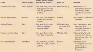 Clinical features of common causes of short stature.