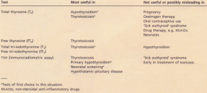Advantages and limitations of usual thyroid fu netion tests.