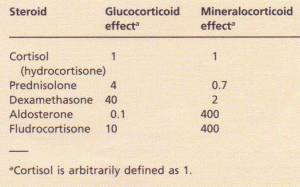 Glucocorticoid and mineralocorticoid potency
