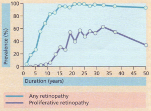 Prevalance of retinopathy in relation to duration of the disease in patients with insulin-dependent diabetes mellitus diagnosed under the age of 33 years.